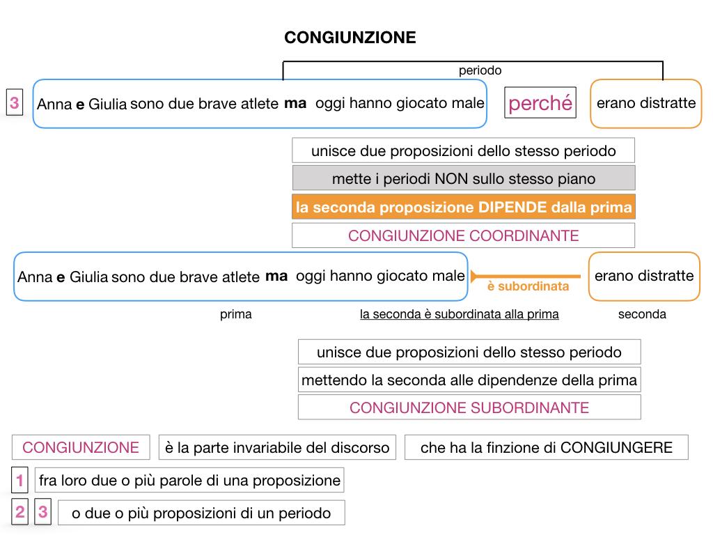 1. GRAMMATICA_CONGIUNZIONI_SIMULAZIONE.049