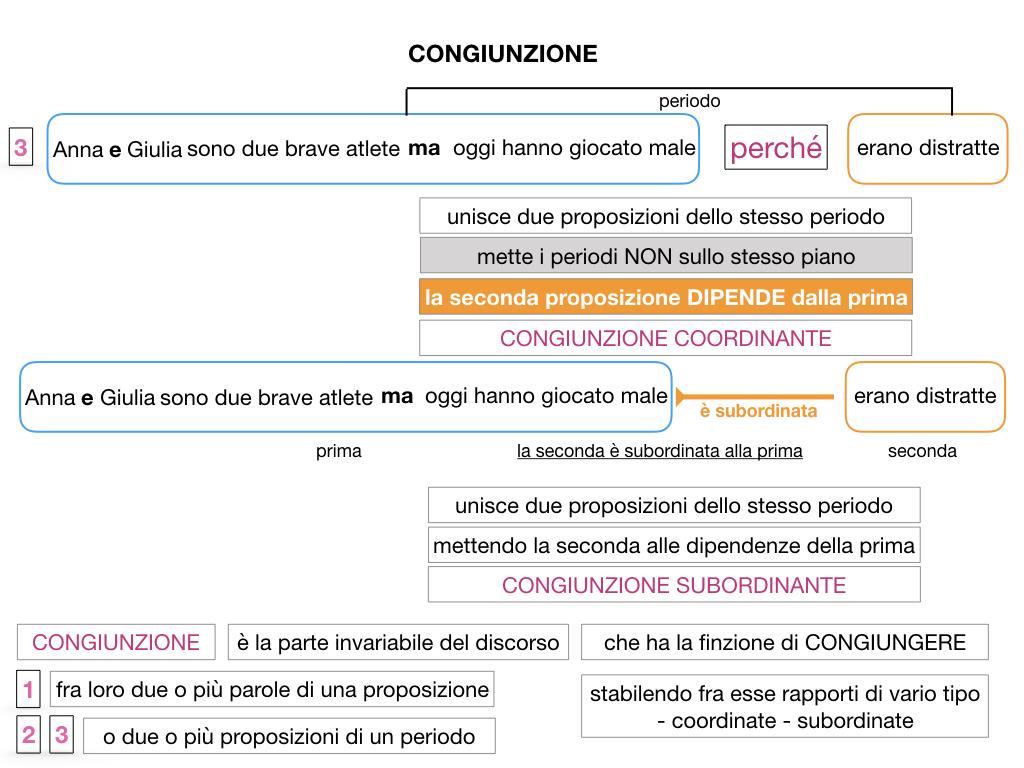 1. GRAMMATICA_CONGIUNZIONI_SIMULAZIONE.050