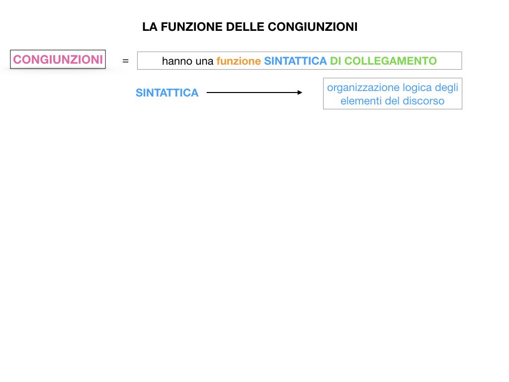 1. GRAMMATICA_CONGIUNZIONI_SIMULAZIONE.055