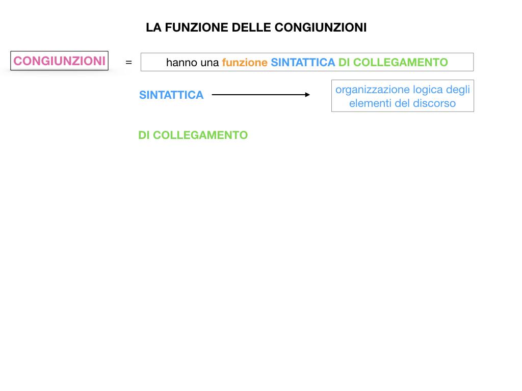 1. GRAMMATICA_CONGIUNZIONI_SIMULAZIONE.056