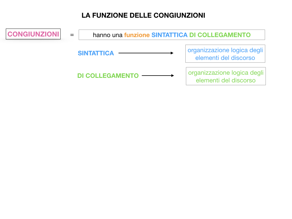 1. GRAMMATICA_CONGIUNZIONI_SIMULAZIONE.057