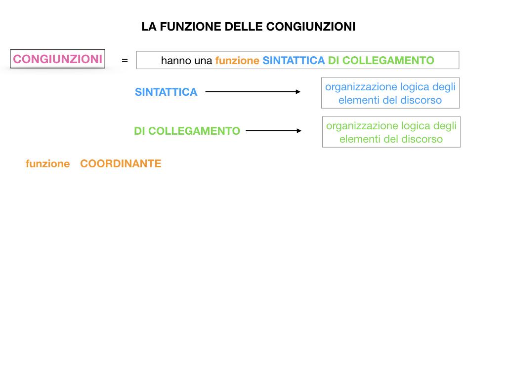 1. GRAMMATICA_CONGIUNZIONI_SIMULAZIONE.058