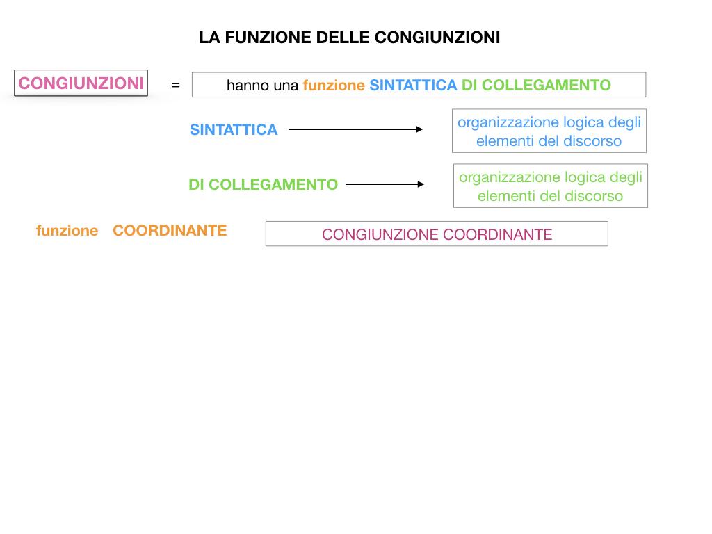 1. GRAMMATICA_CONGIUNZIONI_SIMULAZIONE.059
