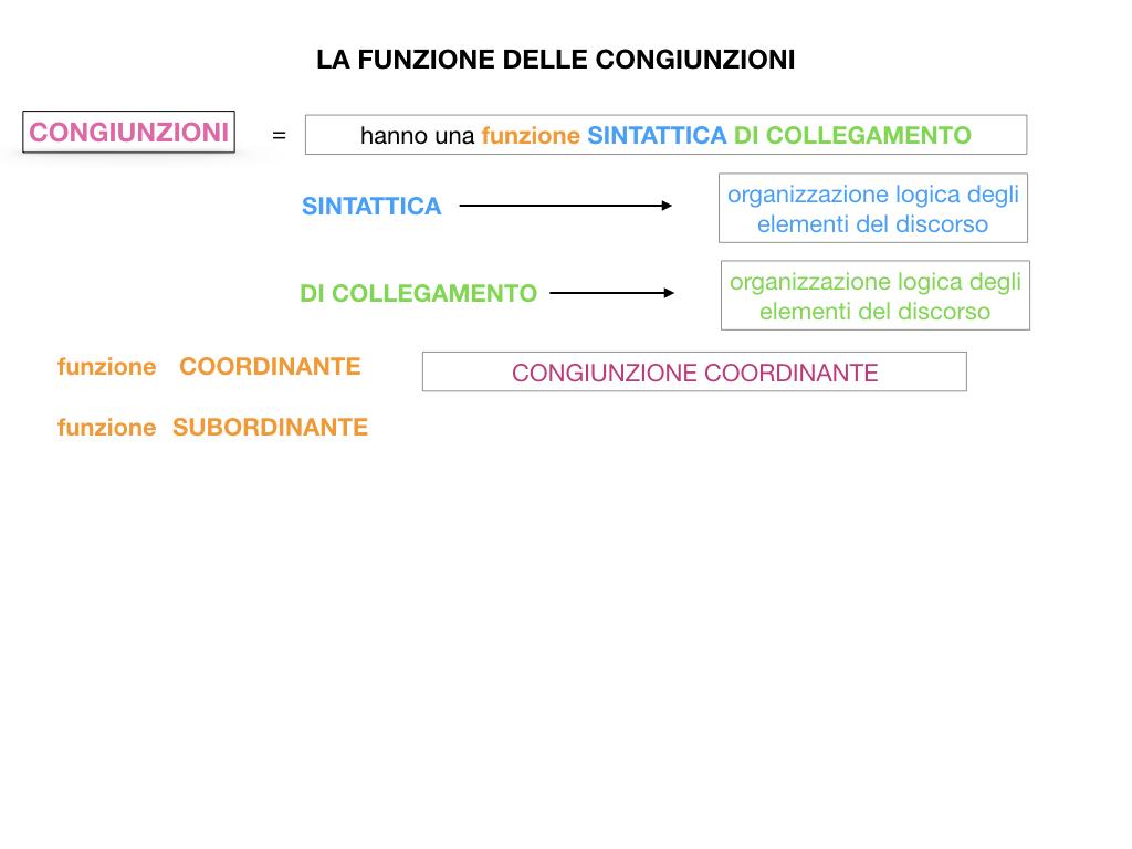 1. GRAMMATICA_CONGIUNZIONI_SIMULAZIONE.060