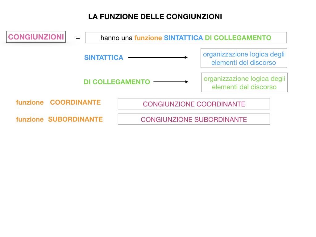 1. GRAMMATICA_CONGIUNZIONI_SIMULAZIONE.061