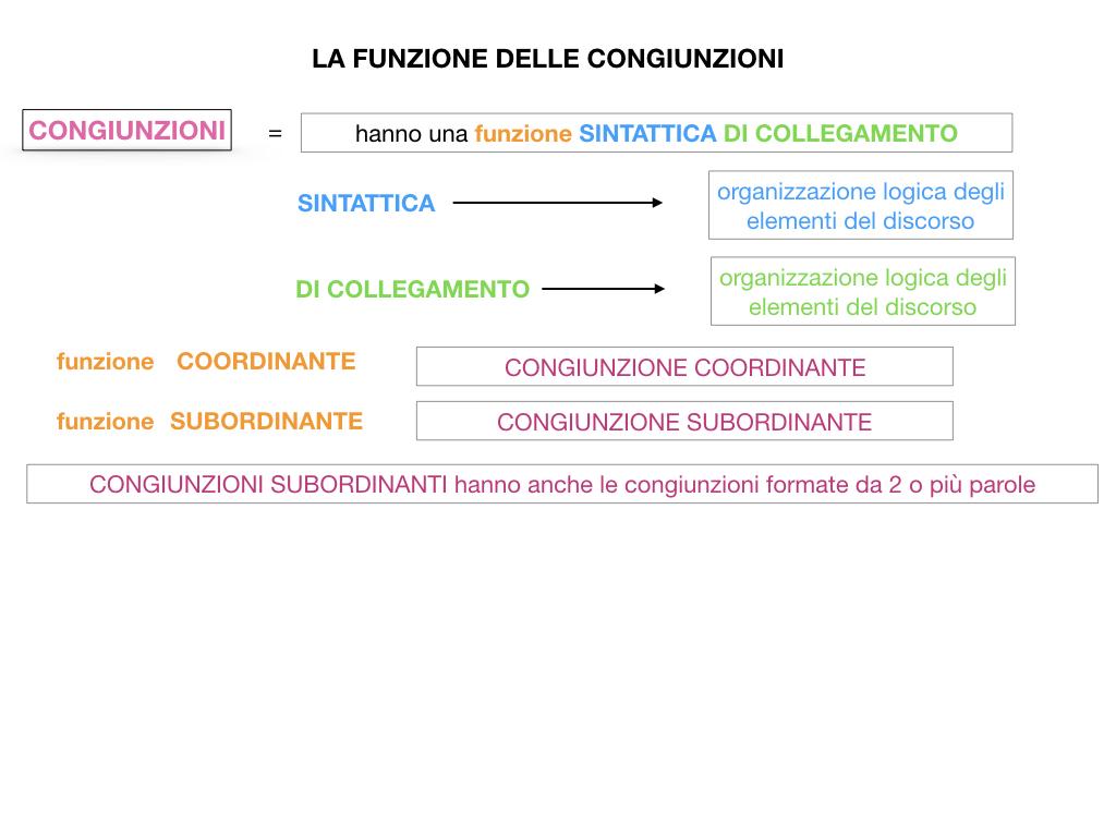 1. GRAMMATICA_CONGIUNZIONI_SIMULAZIONE.062