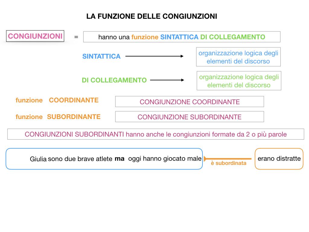 1. GRAMMATICA_CONGIUNZIONI_SIMULAZIONE.063