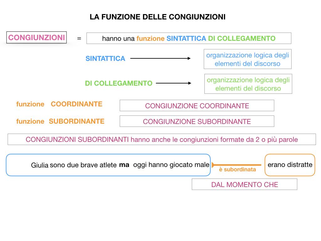 1. GRAMMATICA_CONGIUNZIONI_SIMULAZIONE.064