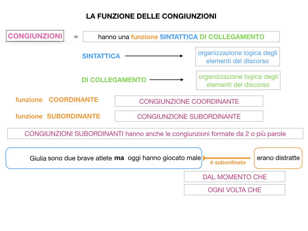 1. GRAMMATICA_CONGIUNZIONI_SIMULAZIONE.065