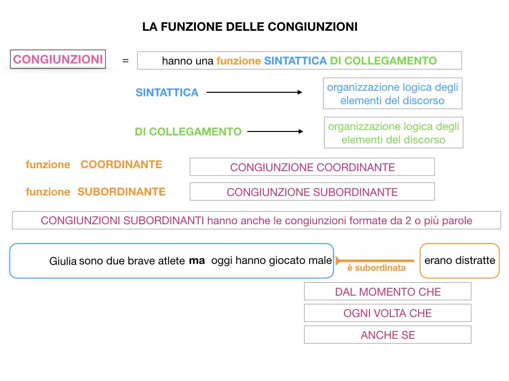 1. GRAMMATICA_CONGIUNZIONI_SIMULAZIONE.066