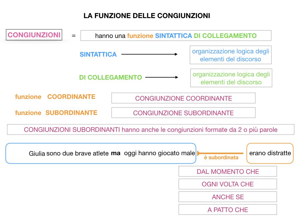 1. GRAMMATICA_CONGIUNZIONI_SIMULAZIONE.067