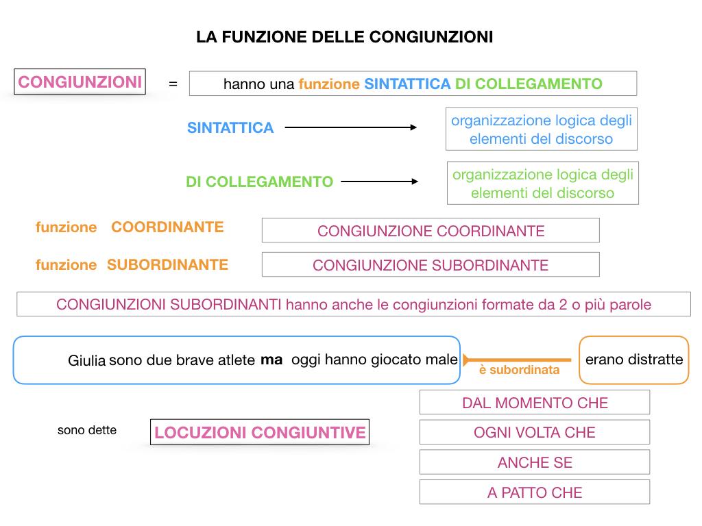 1. GRAMMATICA_CONGIUNZIONI_SIMULAZIONE.069