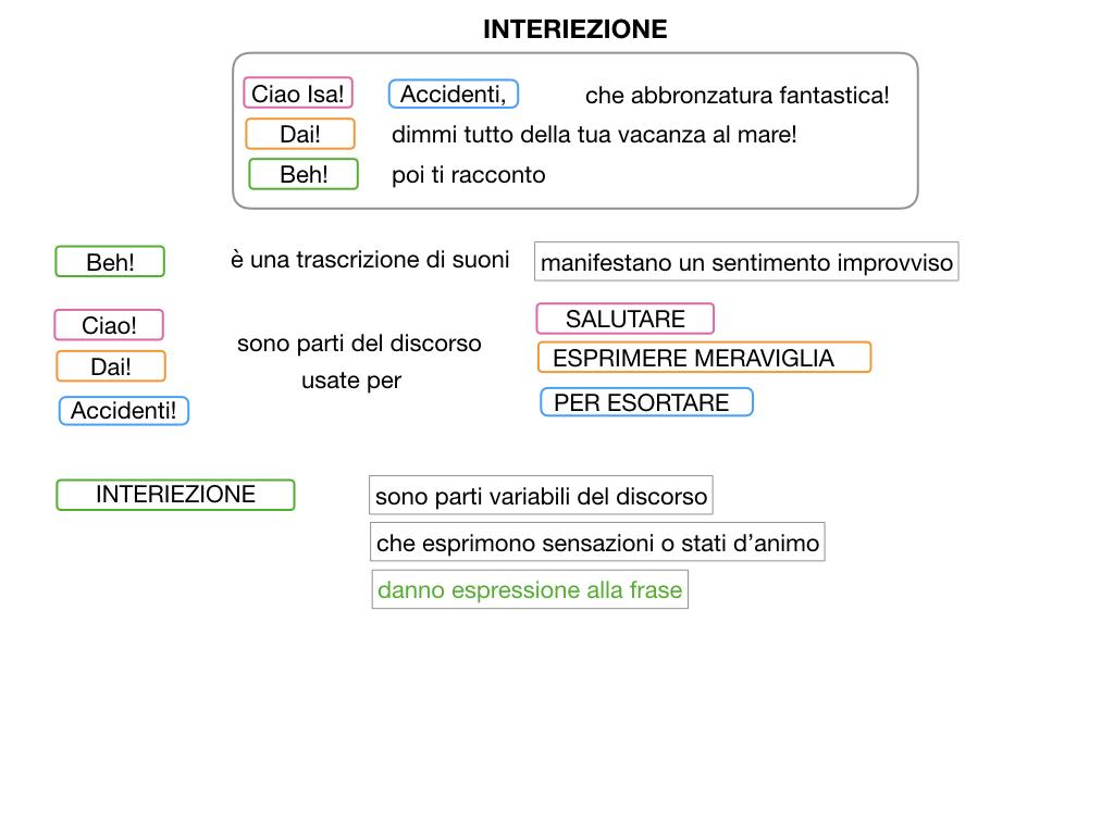 13.INTERIEZIONI_SIMULAZIONE.024