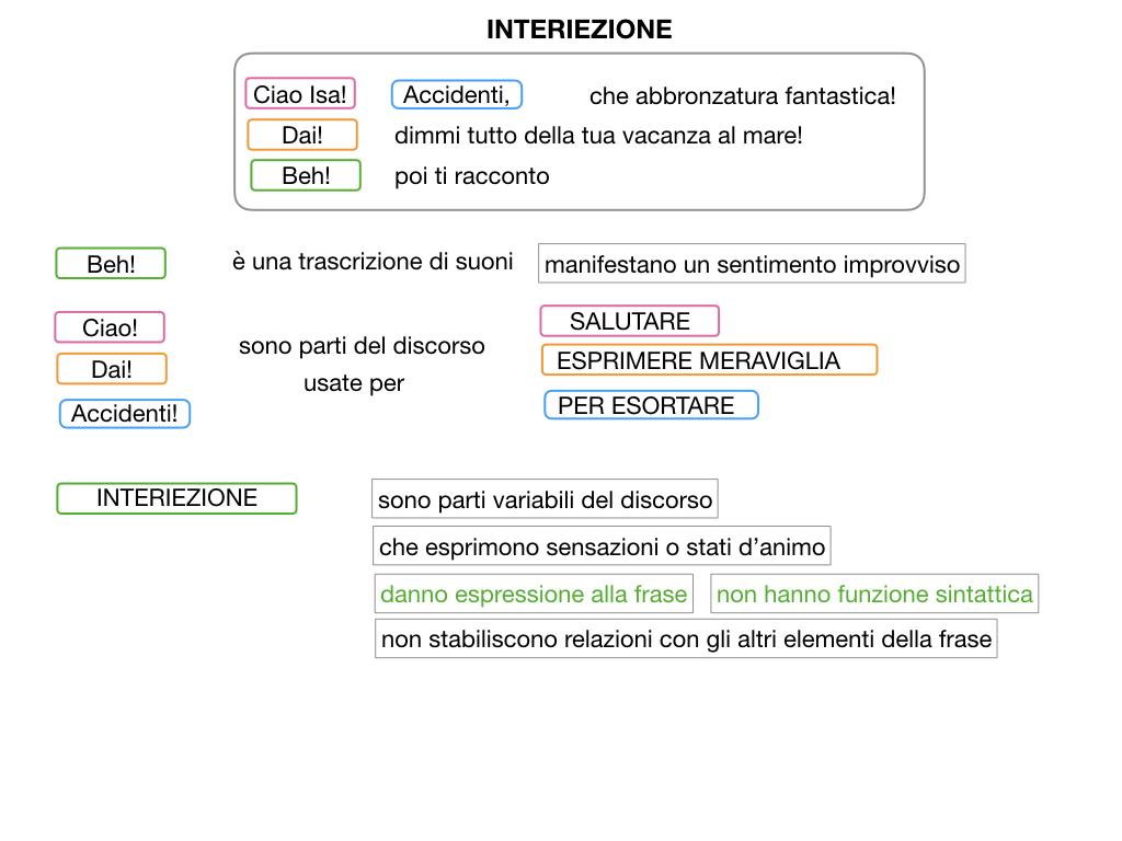 13.INTERIEZIONI_SIMULAZIONE.026