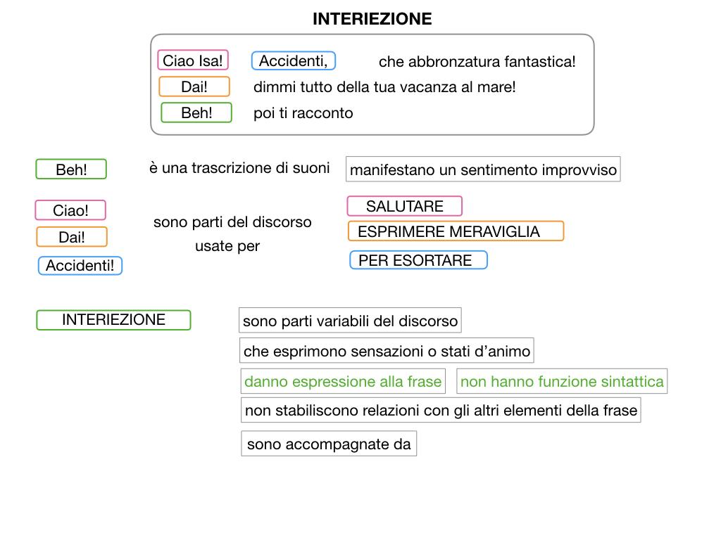 13.INTERIEZIONI_SIMULAZIONE.027