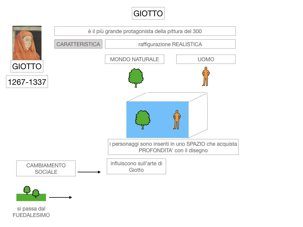 2. ARTE_GIOTTO_SIMULAZIONE.013