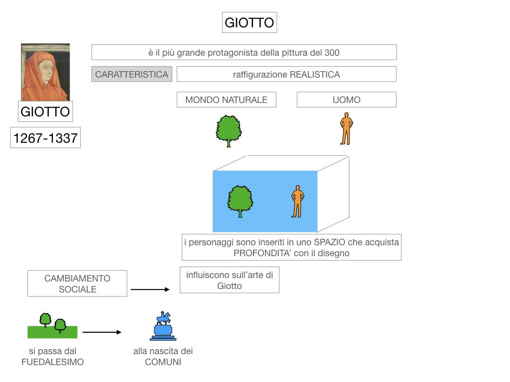 2. ARTE_GIOTTO_SIMULAZIONE.014
