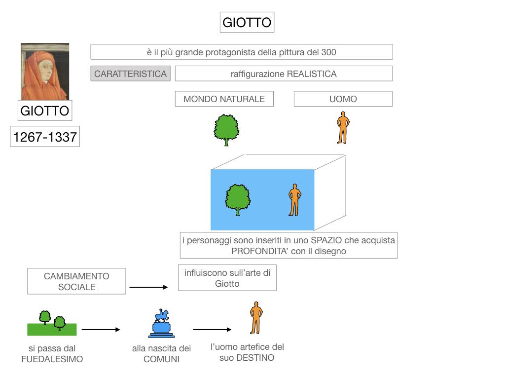 2. ARTE_GIOTTO_SIMULAZIONE.015