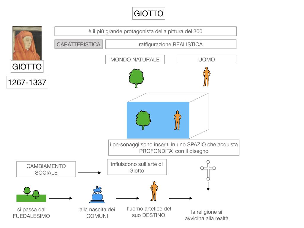 2. ARTE_GIOTTO_SIMULAZIONE.016