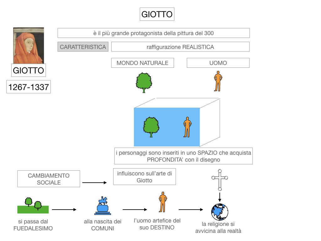 2. ARTE_GIOTTO_SIMULAZIONE.017