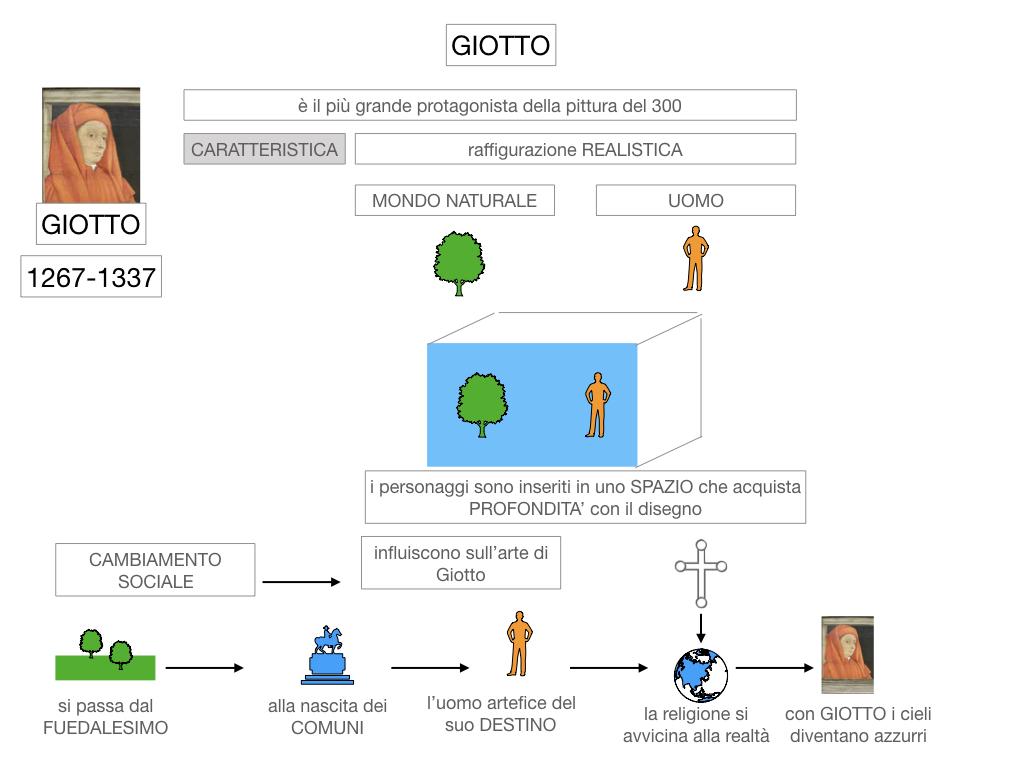2. ARTE_GIOTTO_SIMULAZIONE.018