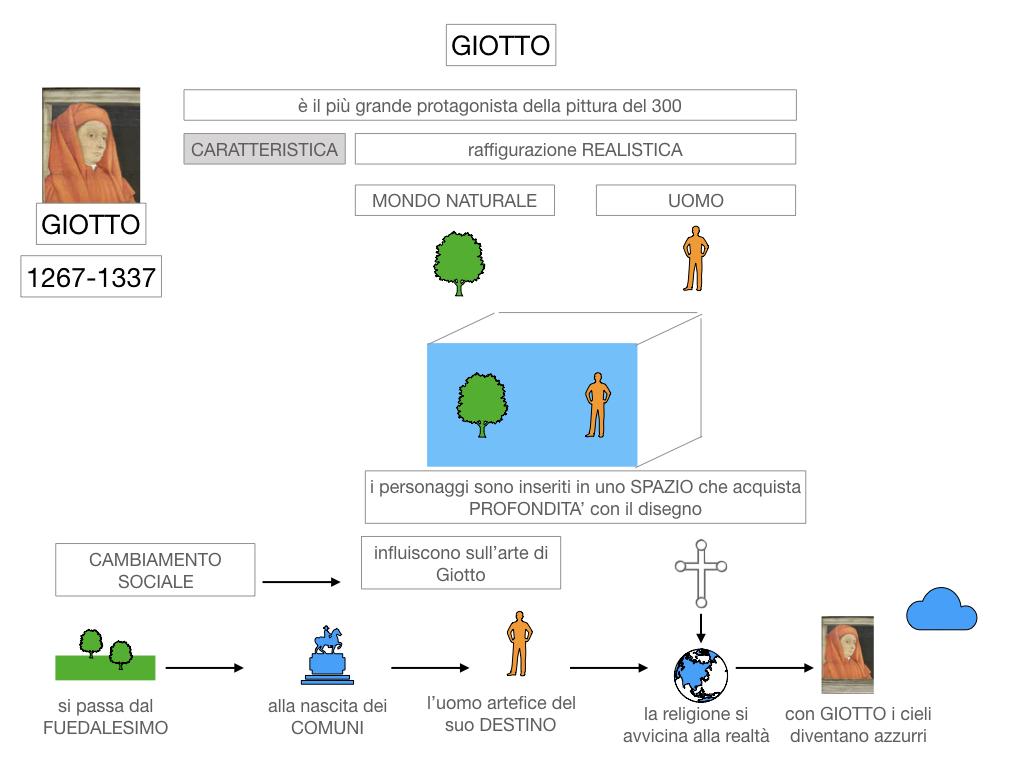 2. ARTE_GIOTTO_SIMULAZIONE.019