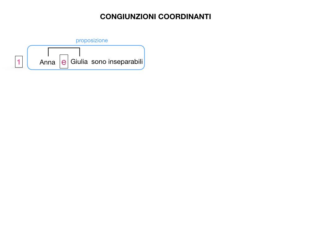 2. GRAMMATICA_CONGIUNZIONI_COORDINANTI_SIMULAZIONE.003