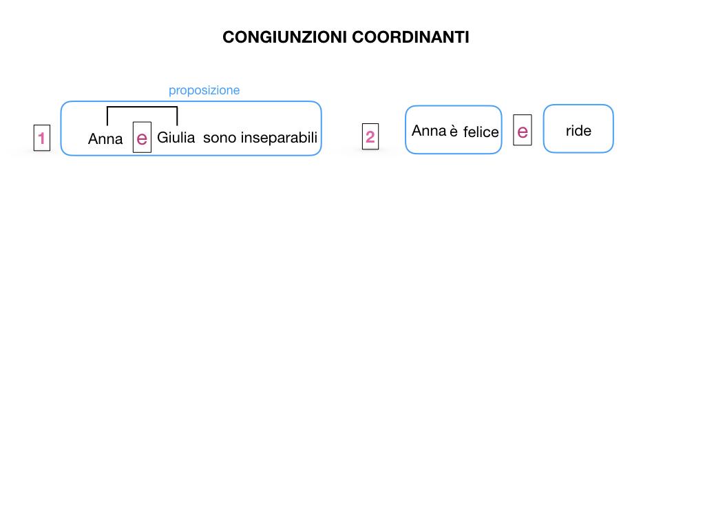 2. GRAMMATICA_CONGIUNZIONI_COORDINANTI_SIMULAZIONE.004