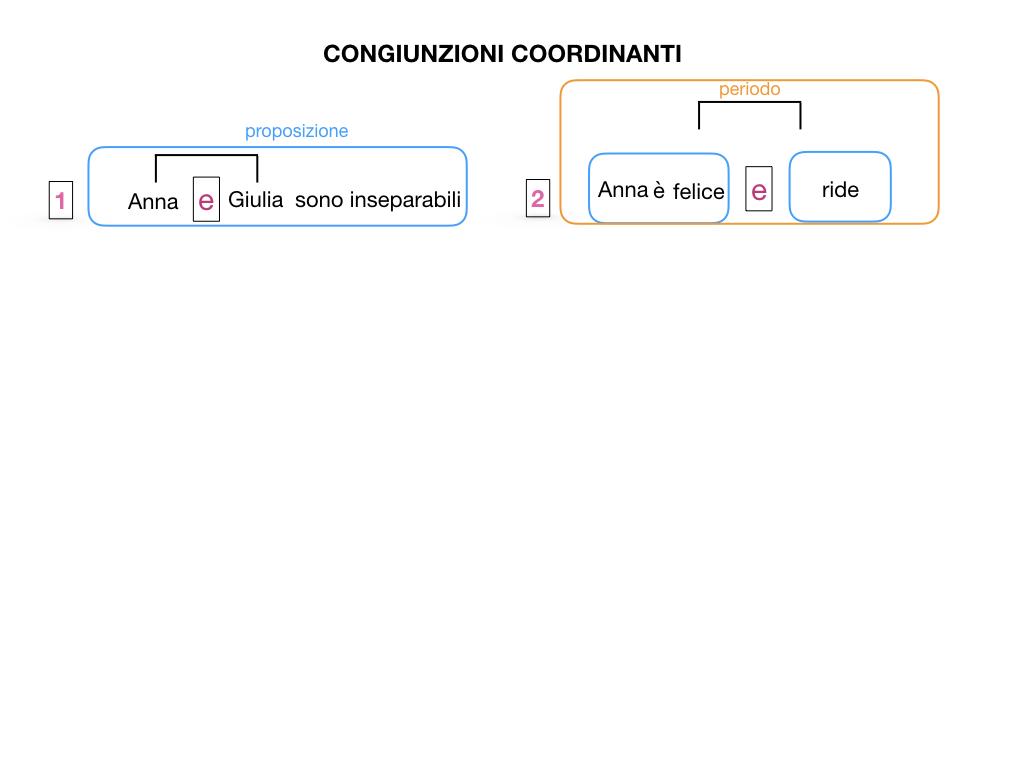 2. GRAMMATICA_CONGIUNZIONI_COORDINANTI_SIMULAZIONE.005