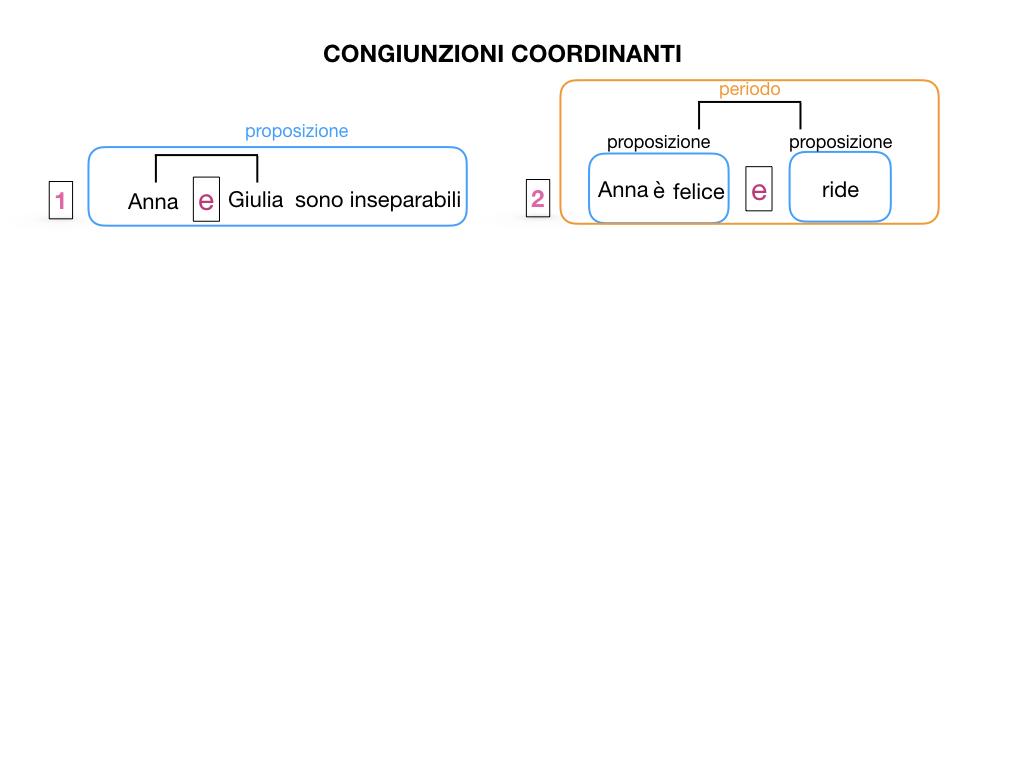 2. GRAMMATICA_CONGIUNZIONI_COORDINANTI_SIMULAZIONE.006