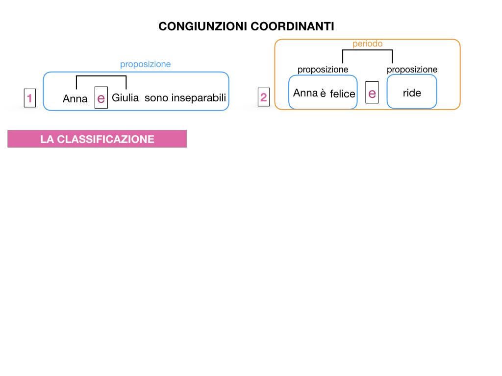 2. GRAMMATICA_CONGIUNZIONI_COORDINANTI_SIMULAZIONE.007