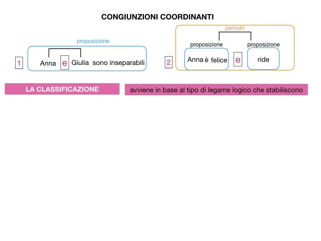 2. GRAMMATICA_CONGIUNZIONI_COORDINANTI_SIMULAZIONE.008