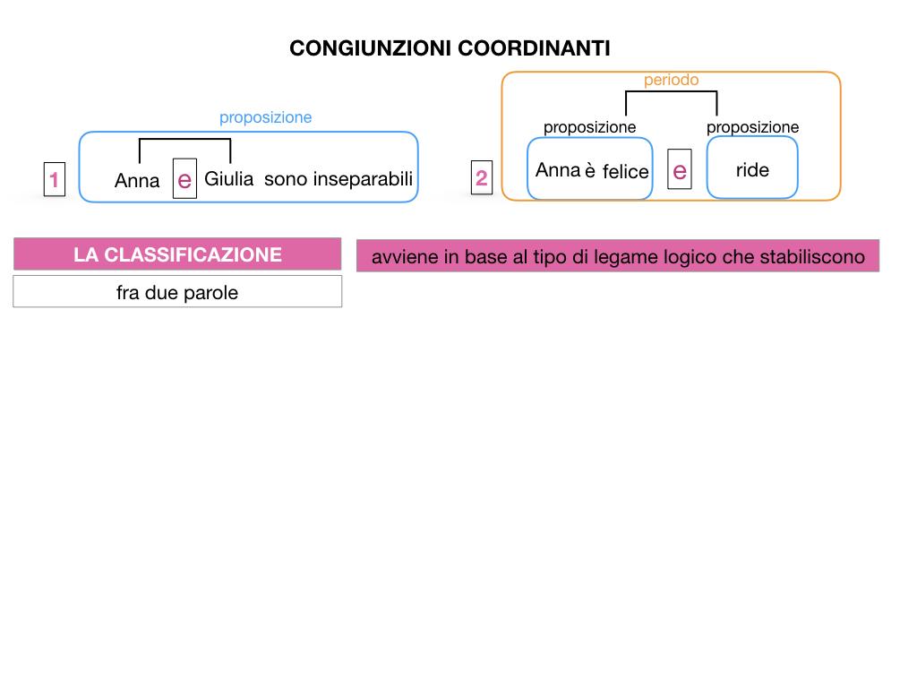 2. GRAMMATICA_CONGIUNZIONI_COORDINANTI_SIMULAZIONE.009