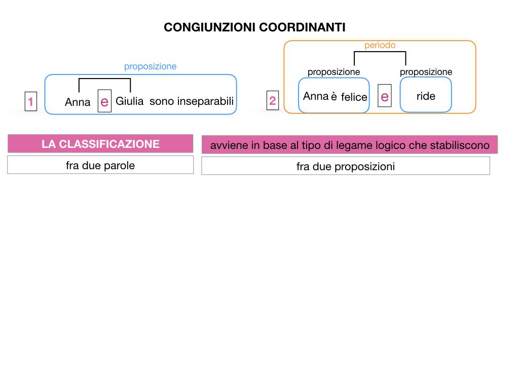 2. GRAMMATICA_CONGIUNZIONI_COORDINANTI_SIMULAZIONE.010