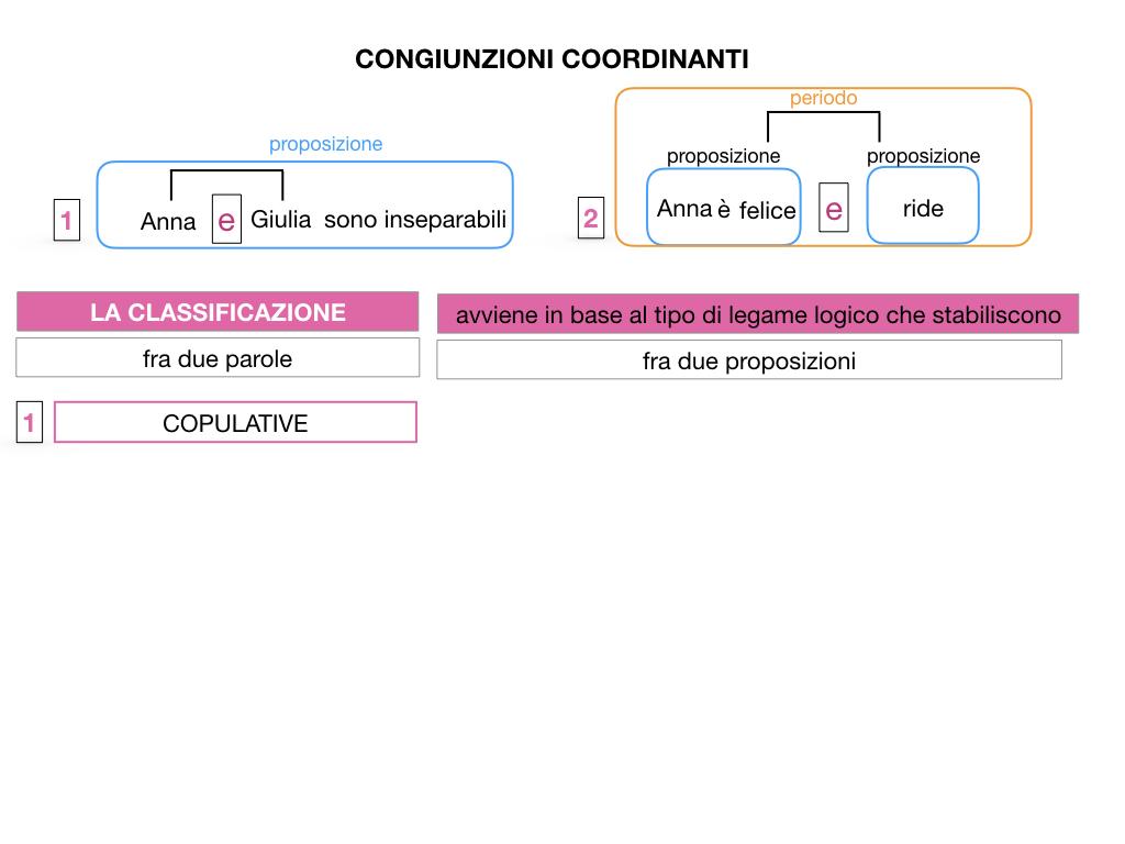 2. GRAMMATICA_CONGIUNZIONI_COORDINANTI_SIMULAZIONE.011