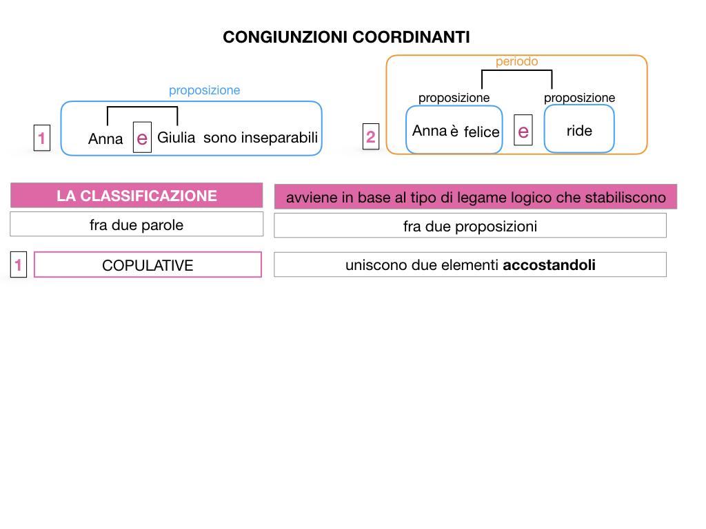 2. GRAMMATICA_CONGIUNZIONI_COORDINANTI_SIMULAZIONE.012