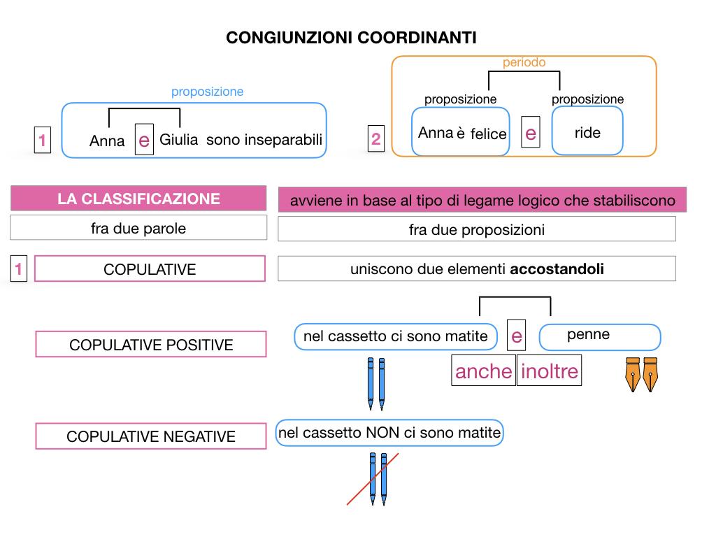 2. GRAMMATICA_CONGIUNZIONI_COORDINANTI_SIMULAZIONE.021