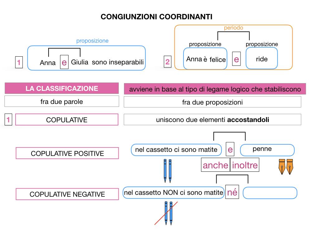 2. GRAMMATICA_CONGIUNZIONI_COORDINANTI_SIMULAZIONE.022