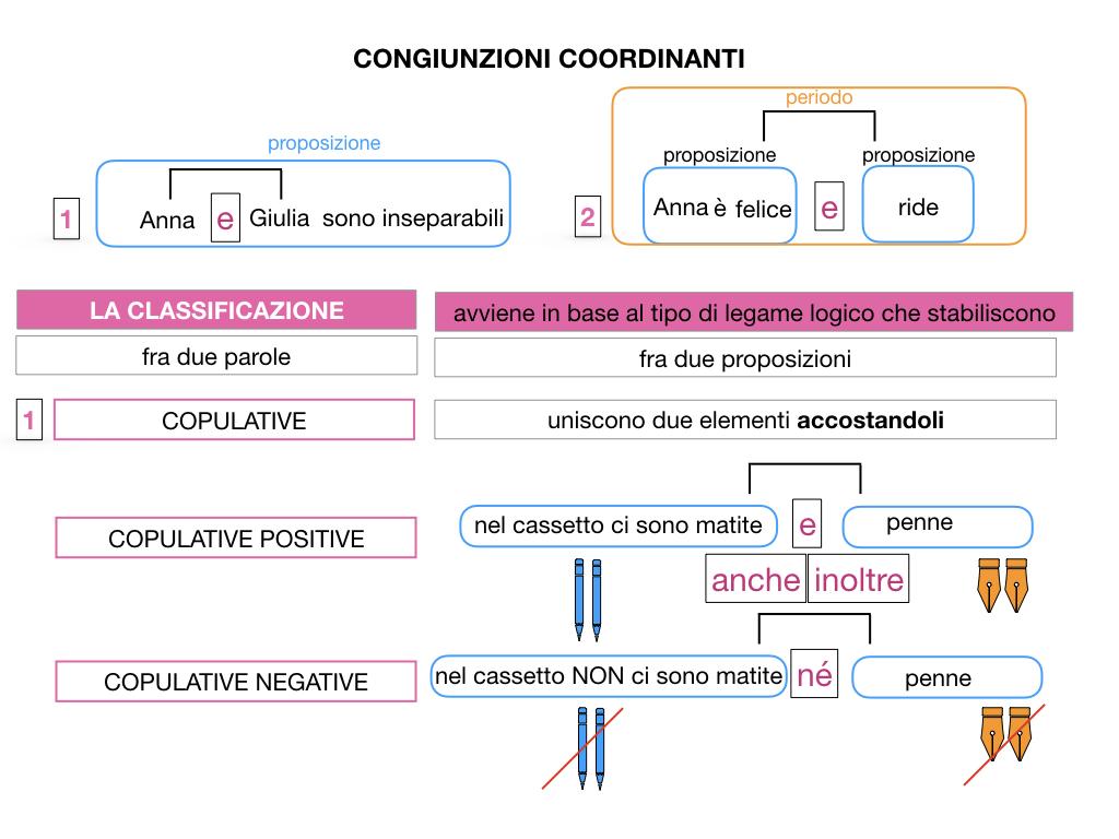 2. GRAMMATICA_CONGIUNZIONI_COORDINANTI_SIMULAZIONE.023