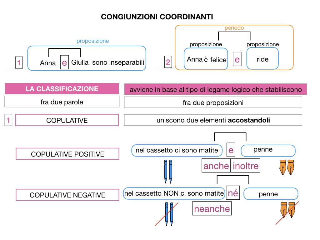 2. GRAMMATICA_CONGIUNZIONI_COORDINANTI_SIMULAZIONE.024