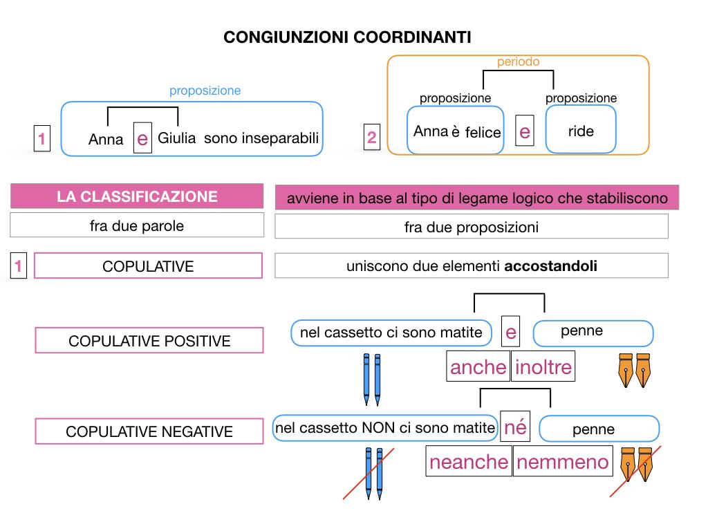 2. GRAMMATICA_CONGIUNZIONI_COORDINANTI_SIMULAZIONE.025