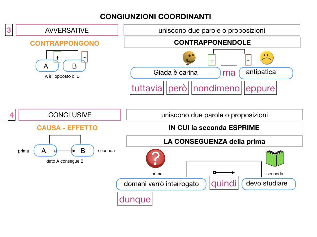 2. GRAMMATICA_CONGIUNZIONI_COORDINANTI_SIMULAZIONE.081
