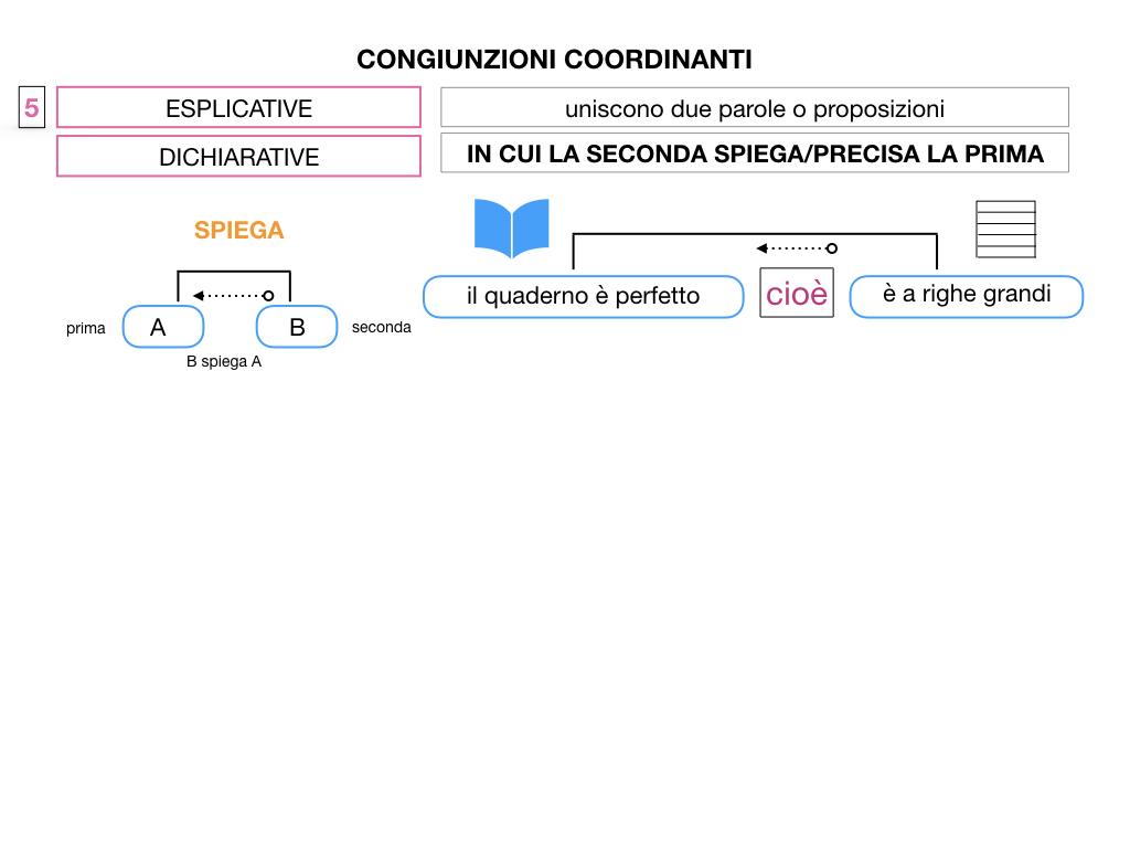 2. GRAMMATICA_CONGIUNZIONI_COORDINANTI_SIMULAZIONE.097