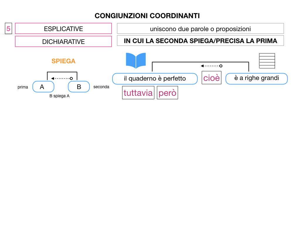 2. GRAMMATICA_CONGIUNZIONI_COORDINANTI_SIMULAZIONE.099