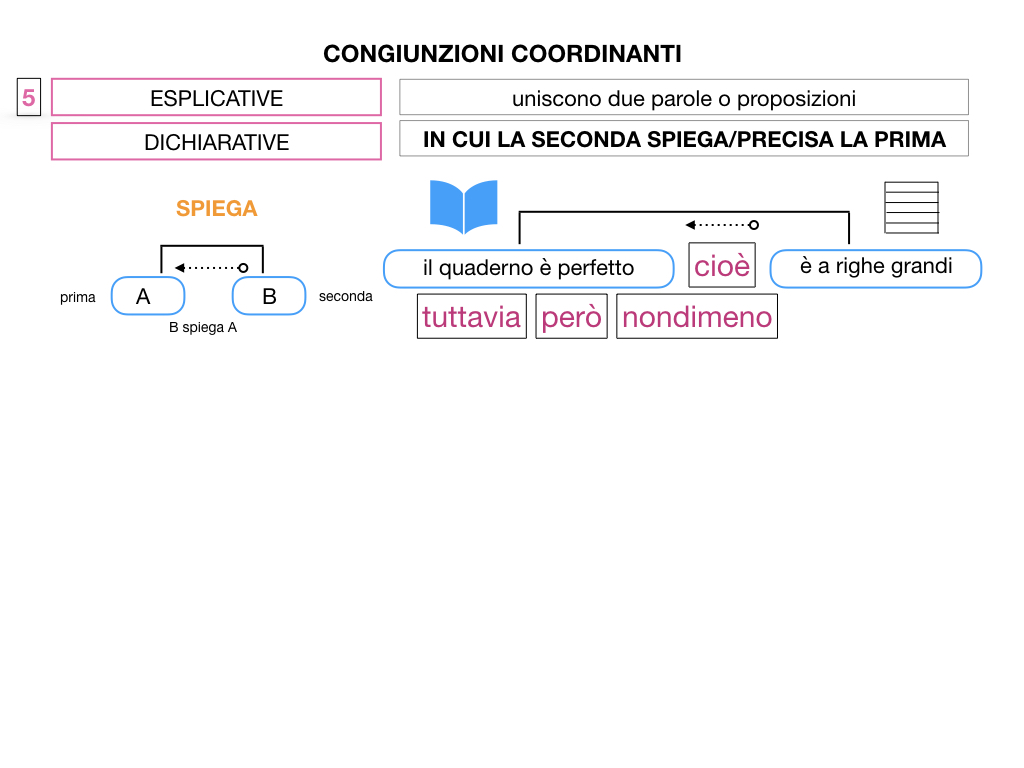 2. GRAMMATICA_CONGIUNZIONI_COORDINANTI_SIMULAZIONE.100