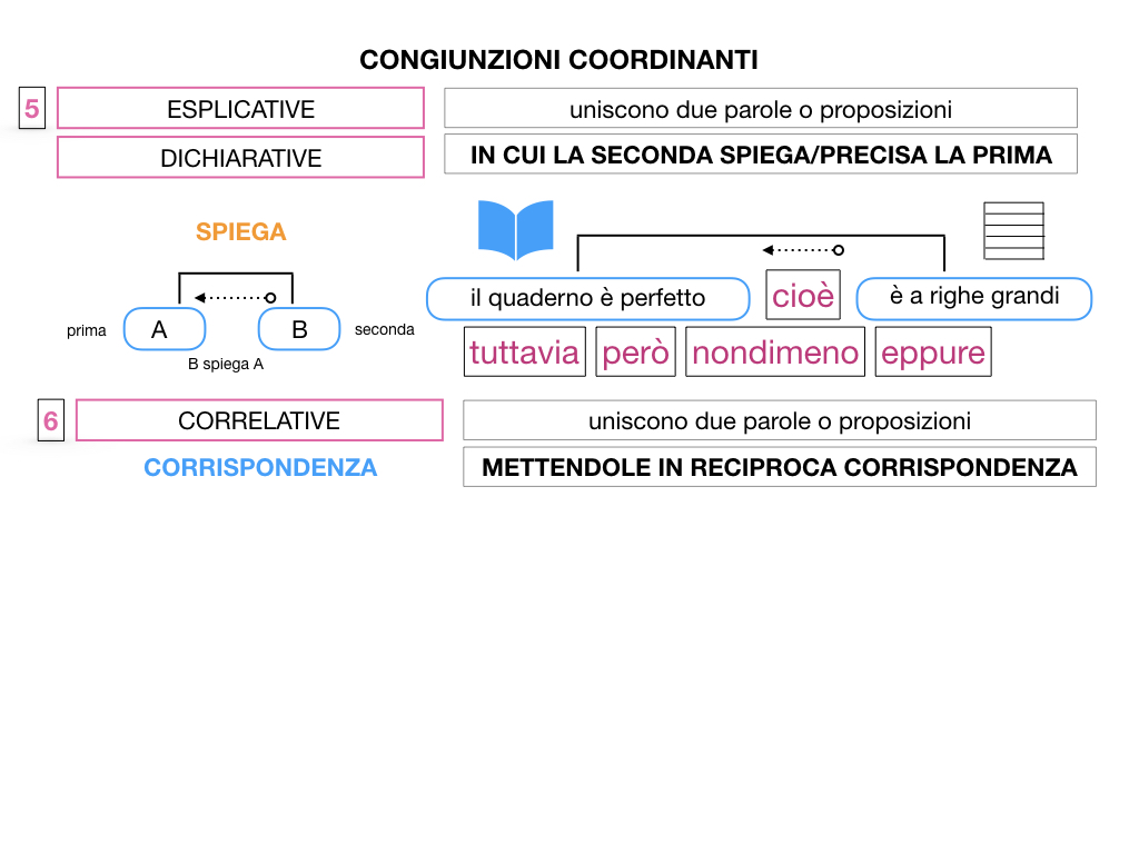2. GRAMMATICA_CONGIUNZIONI_COORDINANTI_SIMULAZIONE.105