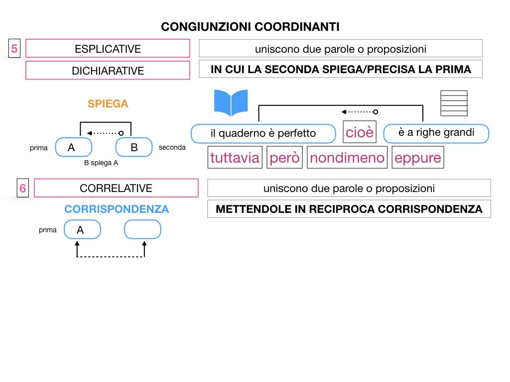 2. GRAMMATICA_CONGIUNZIONI_COORDINANTI_SIMULAZIONE.106