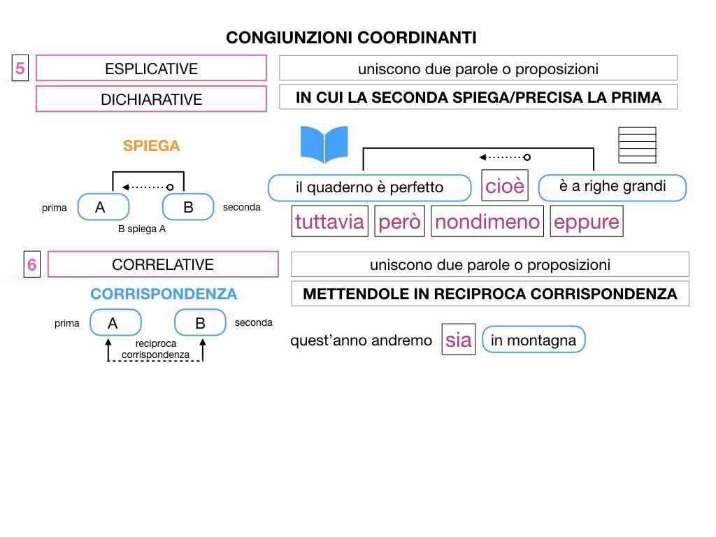2. GRAMMATICA_CONGIUNZIONI_COORDINANTI_SIMULAZIONE.110