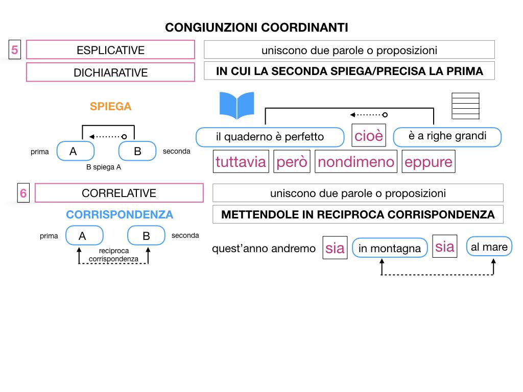 2. GRAMMATICA_CONGIUNZIONI_COORDINANTI_SIMULAZIONE.112