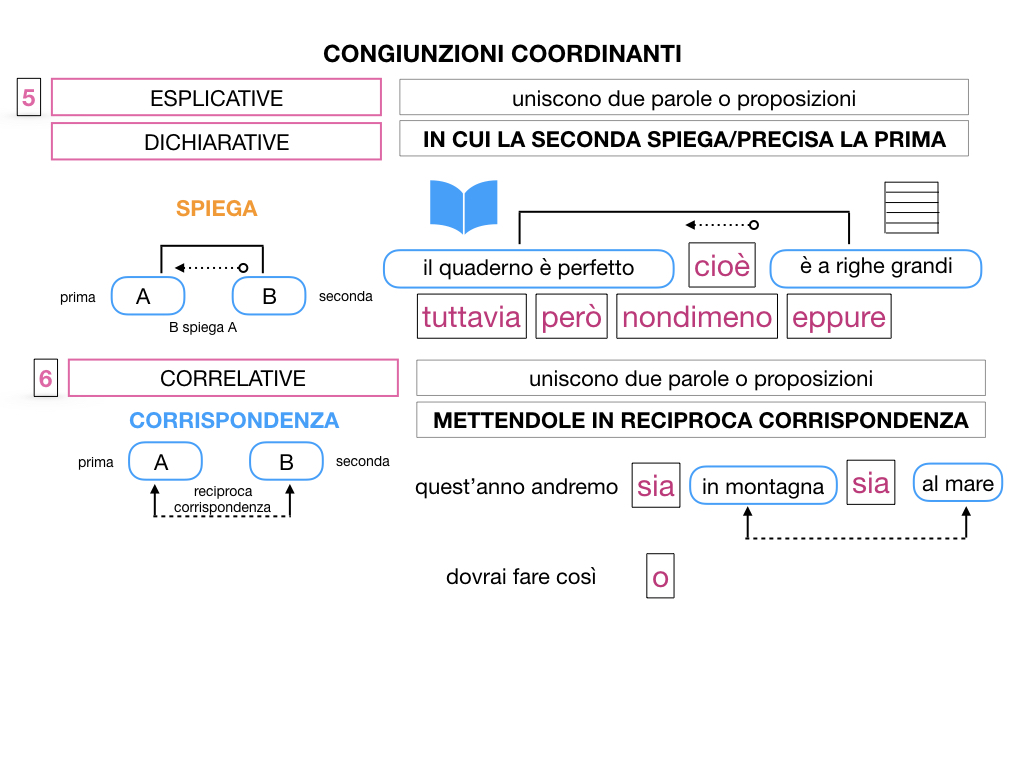 2. GRAMMATICA_CONGIUNZIONI_COORDINANTI_SIMULAZIONE.114